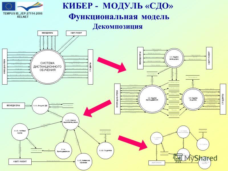 TEMPUS IB_JEP-27114-2006 RELNET КИБЕР - МОДУЛЬ «СДО» Функциональная модель Декомпозиция