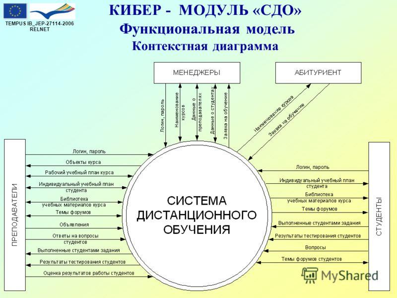 TEMPUS IB_JEP-27114-2006 RELNET КИБЕР - МОДУЛЬ «СДО» Функциональная модель Контекстная диаграмма