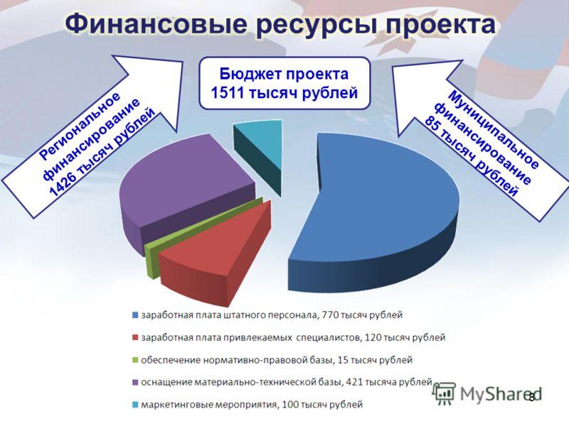 8 Бюджет проекта 1511 тысяч рублей Региональное финансирование 1426 тысяч рублей Муниципальное финансирование 85 тысяч рублей