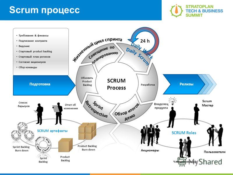 Scrum процесс