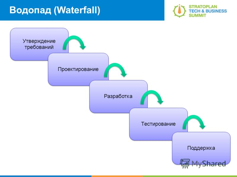 Водопад (Waterfall) Утверждение требований Проектирование Разработка Тестирование Поддержка