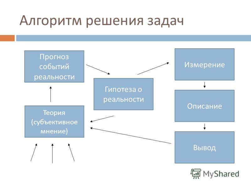 Алгоритм решения задач Гипотеза о реальности Прогноз событий реальности Теория ( субъективное мнение ) Вывод Описание Измерение