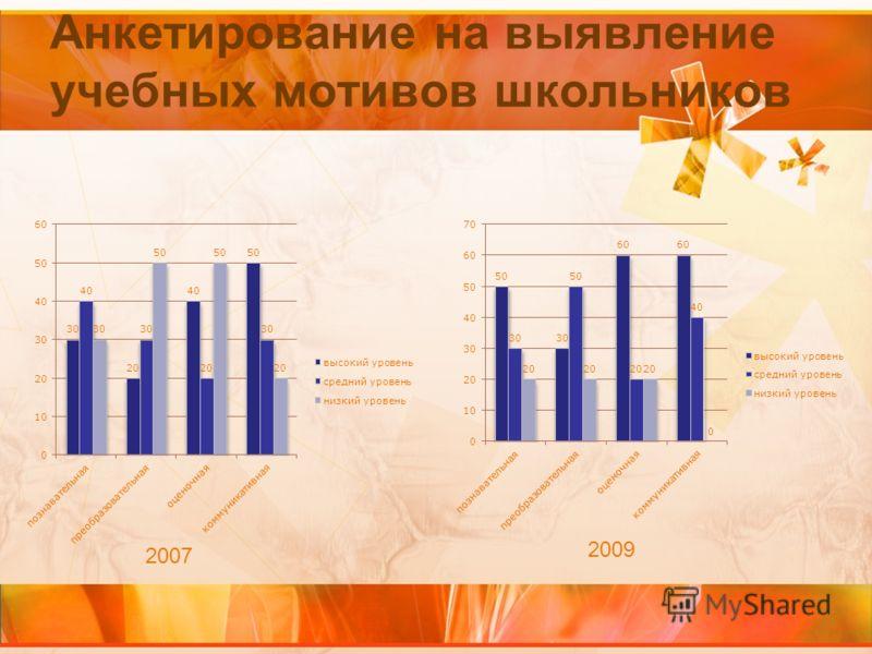 Анкетирование на выявление учебных мотивов школьников 2007 2009