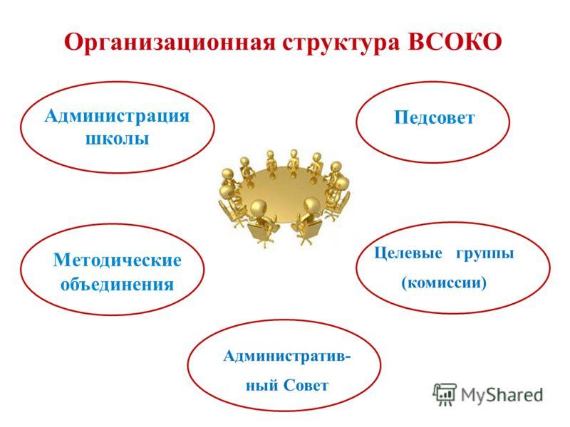 Организационная структура ВСОКО Администрация школы Педсовет Методические объединения Целевые группы (комиссии) Административ- ный Совет