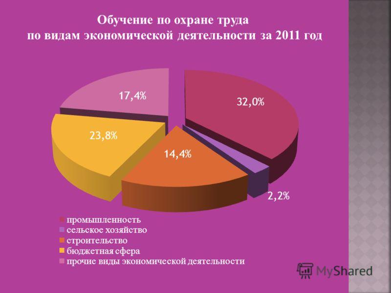 Обучение по охране труда по видам экономической деятельности за 2011 год