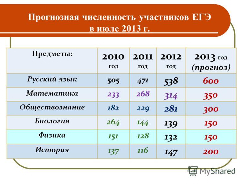 Прогнозная численность участников ЕГЭ в июле 2013 г. Предметы: 2010 год 2011 год 2012 год 2013 год (прогноз) Русский язык 505471 538600 Математика 233268 314350 Обществознание 182229 281300 Биология 264144 139150 Физика 151128 132150 История 137116 1