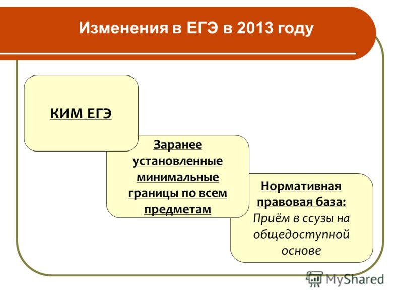Изменения в ЕГЭ в 2013 году Нормативная правовая база: Приём в ссузы на общедоступной основе Заранее установленные минимальные границы по всем предметам КИМ ЕГЭ