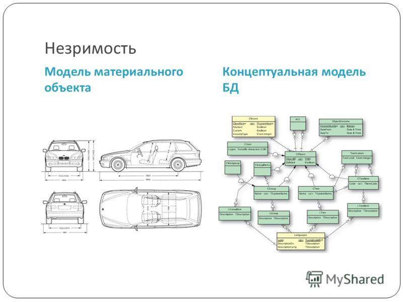 Незримость Модель материального объекта Концептуальная модель БД