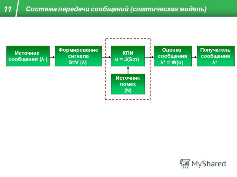 Система передачи сообщений (статическая модель) 11 Источник сообщения (λ ) Формирование сигнала S=V (λ) КПИ u = J(S:n) Оценка сообщения λ* = W(u) Получатель сообщения λ* Источник помех (N)