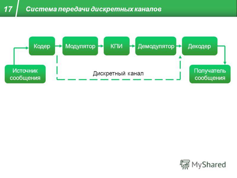 Система передачи дискретных каналов Источник сообщения КодерМодуляторКПИДемодуляторМодуляторДекодер Получатель сообщения Дискретный канал 17