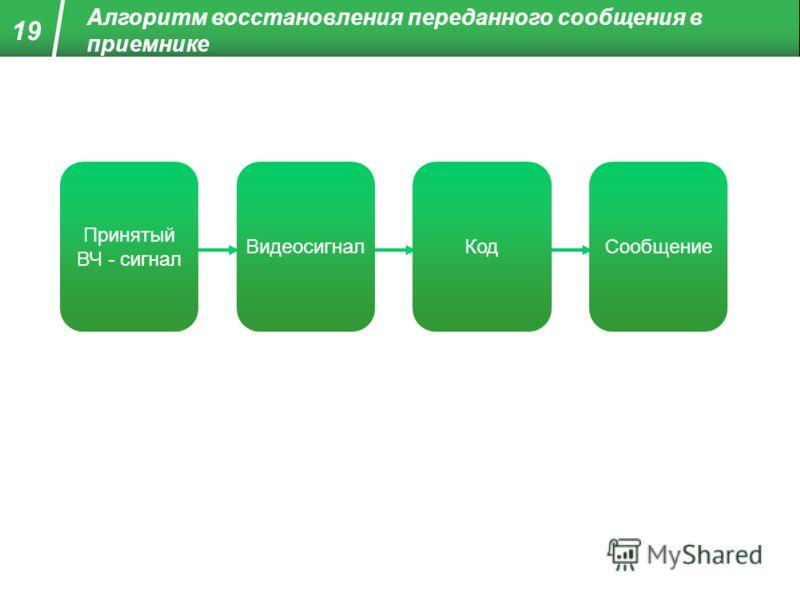 Алгоритм восстановления переданного сообщения в приемнике Принятый ВЧ - сигнал ВидеосигналКодСообщение 19