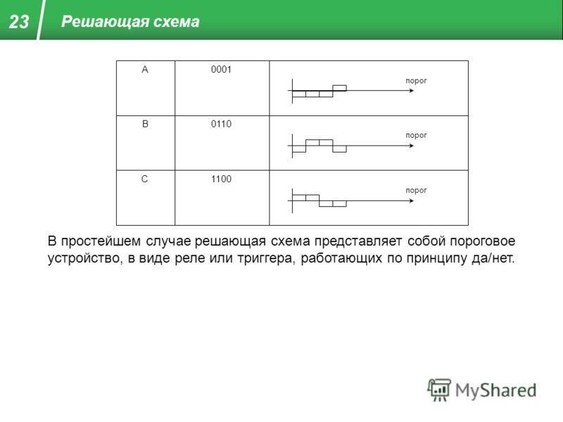 Решающая схема А В С 0001 0110 1100 порог В простейшем случае решающая схема представляет собой пороговое устройство, в виде реле или триггера, работающих по принципу да/нет. 23