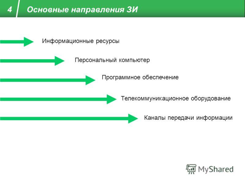 Основные направления ЗИ 4 Информационные ресурсы Персональный компьютер Программное обеспечение Телекоммуникационное оборудование Каналы передачи информации
