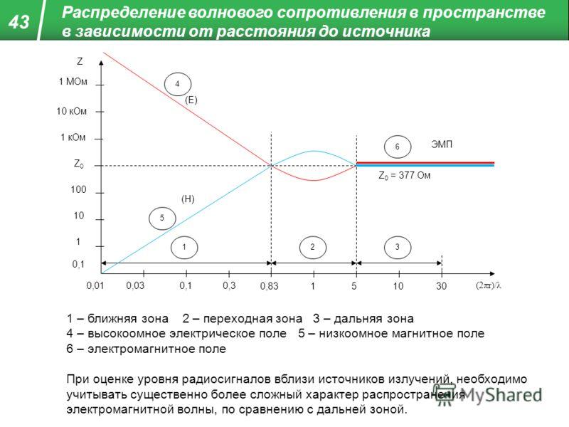 Распределение волнового сопротивления в пространстве в зависимости от расстояния до источника Z (2πr)/λ 0,010,030,10,3 0,83151030 0,1 1 10 100 Z0Z0 1 кОм 10 кОм 1 МОм 123 4 5 6 (Е) (Н) ЭМП Z 0 = 377 Ом 1 – ближняя зона 2 – переходная зона 3 – дальняя