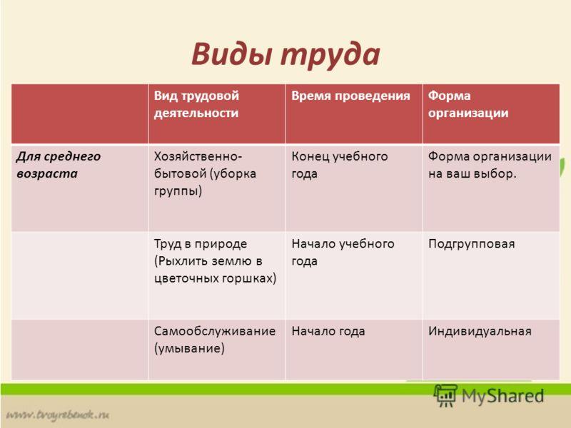 Виды деятельности для организации лотерей