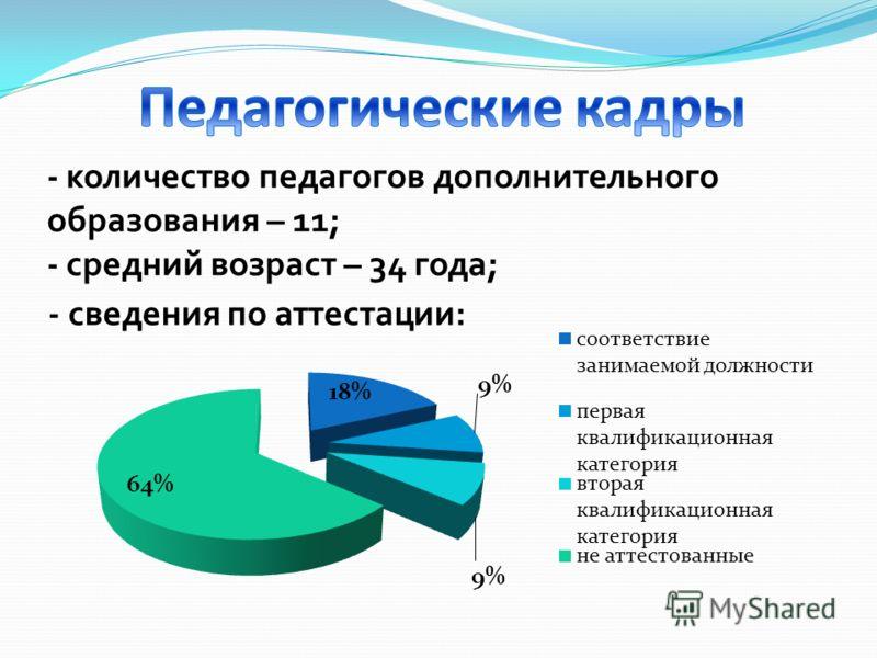 - количество педагогов дополнительного образования – 11; - средний возраст – 34 года;