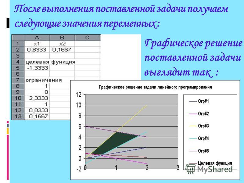Сформируем страницу электронной таблицы и постановку задачи линейного программирования в диалоговом окне Поиск решения.