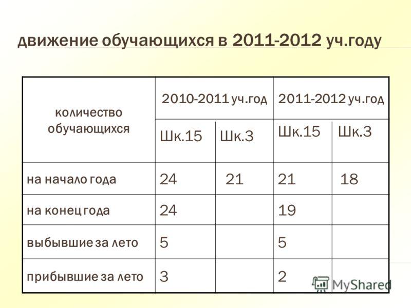 движение обучающихся в 2011-2012 уч.году количество обучающихся 2010-2011 уч.год2011-2012 уч.год Шк.15 Шк.3 на начало года 24 2121 18 на конец года 2419 выбывшие за лето 55 прибывшие за лето 32