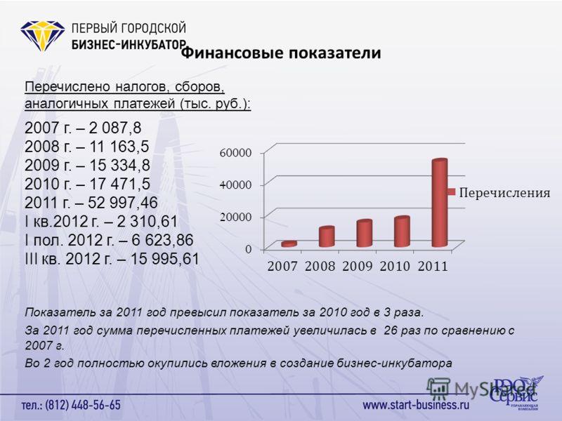 Финансовые показатели Перечислено налогов, сборов, аналогичных платежей (тыс. руб.): 2007 г. – 2 087,8 2008 г. – 11 163,5 2009 г. – 15 334,8 2010 г. – 17 471,5 2011 г. – 52 997,46 I кв.2012 г. – 2 310,61 I пол. 2012 г. – 6 623,86 III кв. 2012 г. – 15