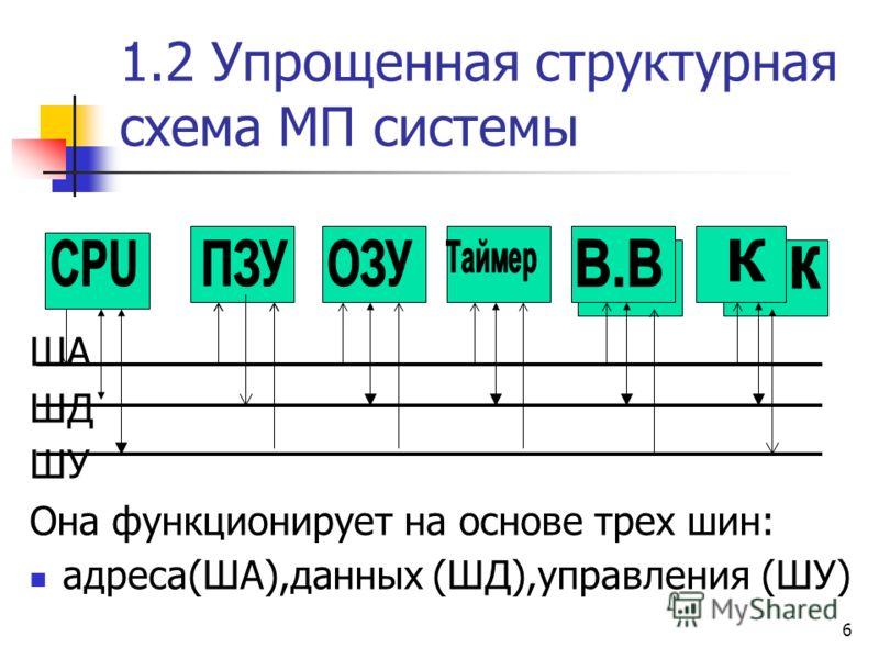 6 1.2 Упрощенная структурная схема МП системы ША ШД ШУ Она функционирует на основе трех шин: адреса(ША),данных (ШД),управления (ШУ)