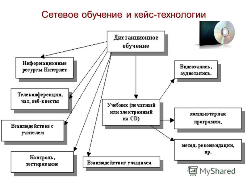 Сетевое обучение и кейс-технологии