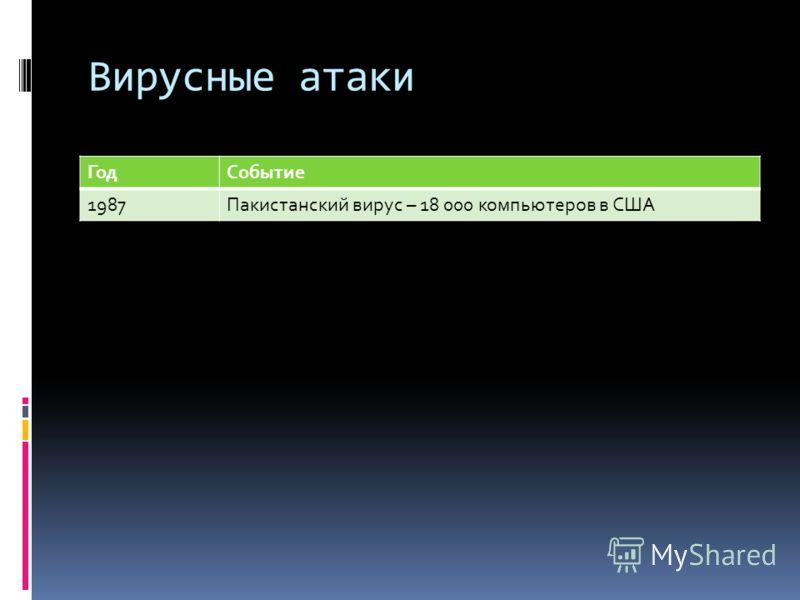 Вирусные атаки ГодСобытие 1987Пакистанский вирус – 18 000 компьютеров в США