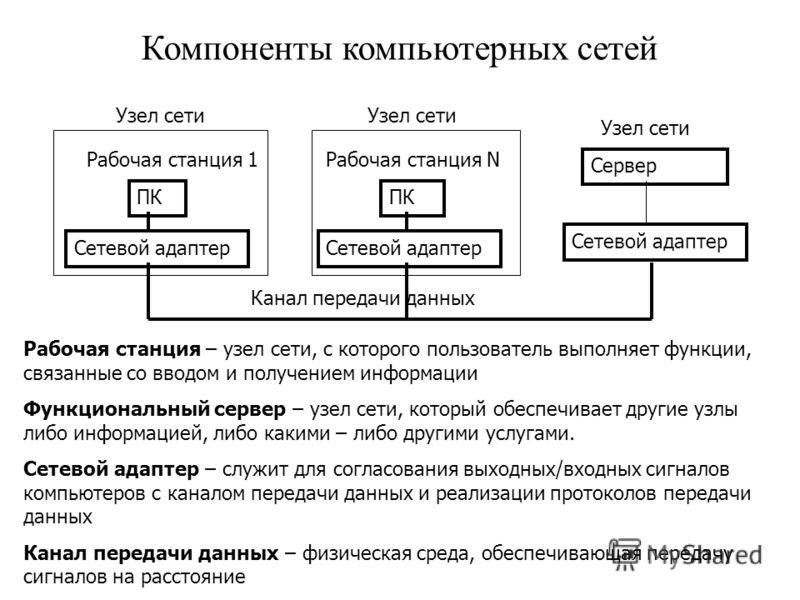 Компоненты компьютерных сетей Рабочая станция – узел сети, с которого пользователь выполняет функции, связанные со вводом и получением информации Функциональный сервер – узел сети, который обеспечивает другие узлы либо информацией, либо какими – либо