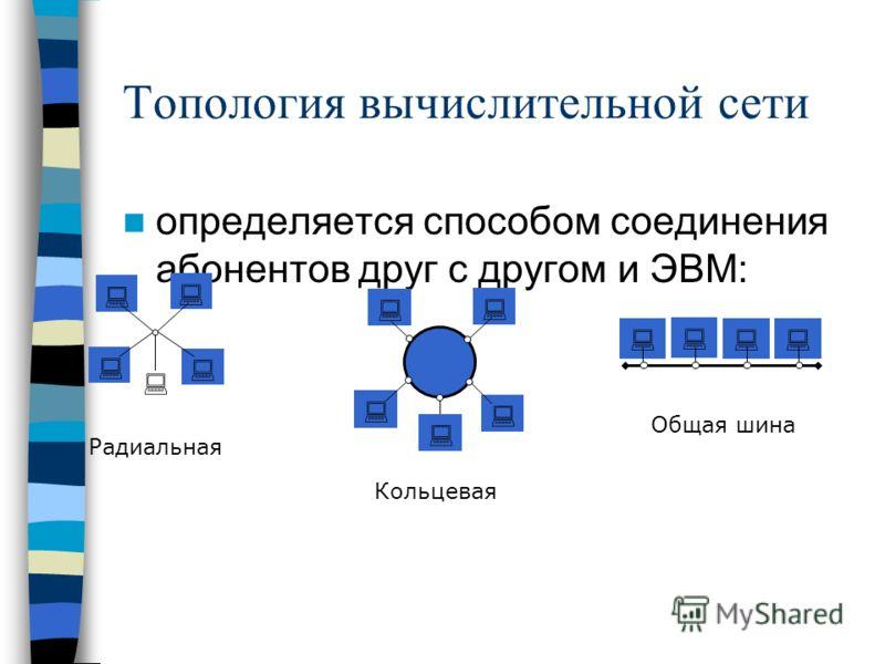 Топология вычислительной сети определяется способом соединения абонентов друг с другом и ЭВМ: Радиальная Кольцевая Общая шина