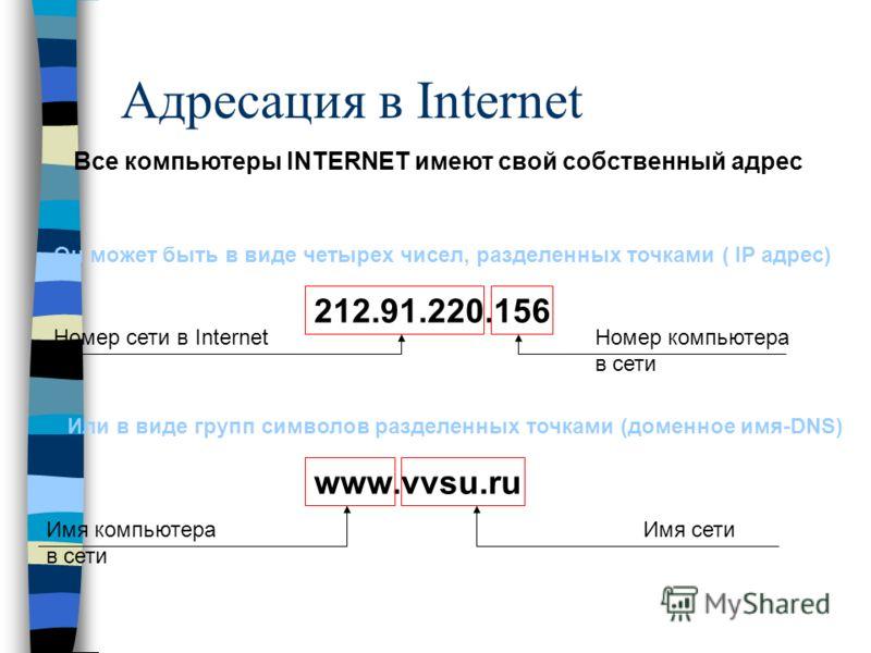 Адресация в Internet 212.91.220.156 www.vvsu.ru Все компьютеры INTERNET имеют свой собственный адрес Он может быть в виде четырех чисел, разделенных точками ( IP адрес) Номер компьютера в сети Номер сети в Internet Или в виде групп символов разделенн
