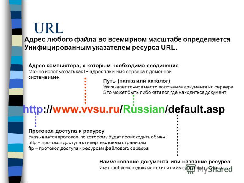 URL http://www.vvsu.ru/Russian/default.asp Протокол доступа к ресурсу Указывается протокол, по которому будет происходить обмен : http – протокол доступа к гипертекстовым страницам ftp – протокол доступа к ресурсам файлового сервера Адрес компьютера,