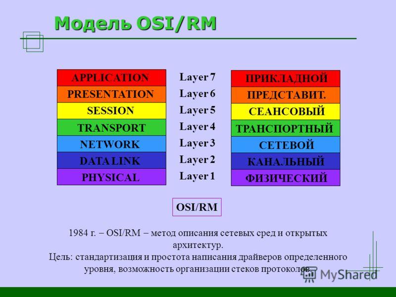 Модель OSI/RM APPLICATION PRESENTATION SESSION TRANSPORT NETWORK DATA LINK PHYSICAL Layer 7 Layer 6 Layer 5 Layer 4 Layer 3 Layer 2 Layer 1 OSI/RM ПРИКЛАДНОЙ ПРЕДСТАВИТ. СЕАНСОВЫЙ ТРАНСПОРТНЫЙ СЕТЕВОЙ КАНАЛЬНЫЙ ФИЗИЧЕСКИЙ 1984 г. OSI/RM метод описани