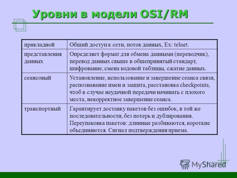 Уровни в модели OSI/RM прикладнойОбщий доступ к сети, поток данных, Ex: telnet. представления данных Определяет формат для обмена данными (переводчик), перевод данных свыше в общепринятый стандарт, шифрование, смена кодовой таблицы, сжатие данных. се