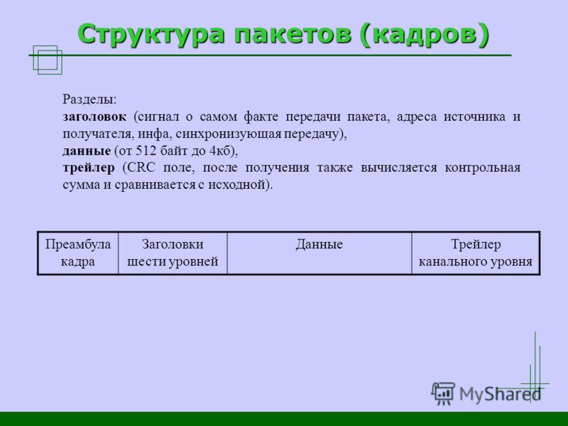Структура пакетов (кадров) Разделы: заголовок (сигнал о самом факте передачи пакета, адреса источника и получателя, инфа, синхронизующая передачу), данные (от 512 байт до 4кб), трейлер (CRC поле, после получения также вычисляется контрольная сумма и
