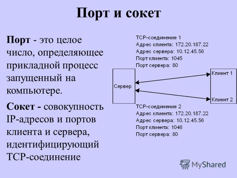 Порт и сокет Порт - это целое число, определяющее прикладной процесс запущенный на компьютере. Сокет - совокупность IP-адресов и портов клиента и сервера, идентифицирующий TCP-соединение