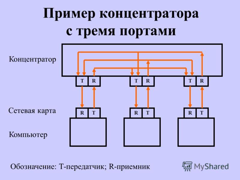 Пример концентратора с тремя портами TRTRTR RTRTRT Концентратор Компьютер Сетевая карта Обозначение: Т-передатчик; R-приемник