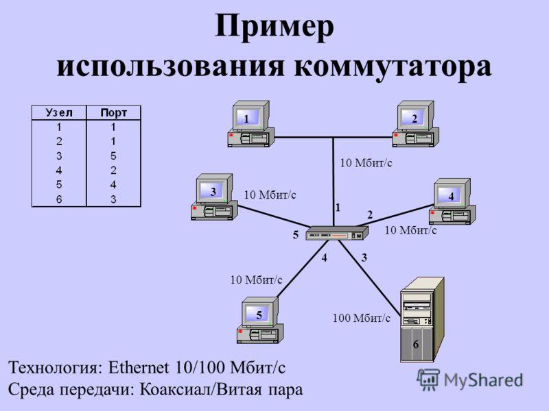 Пример использования коммутатора Технология: Ethernet 10/100 Мбит/с Среда передачи: Коаксиал/Витая пара 10 Мбит/с 100 Мбит/с 10 Мбит/с 12 3 4 5 6 1 2 34 5