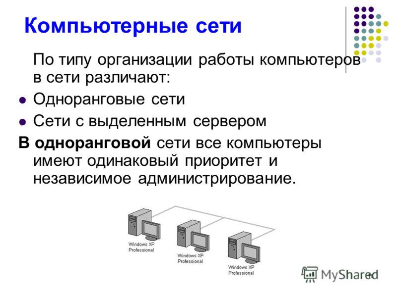 18 Компьютерные сети По типу организации работы компьютеров в сети различают: Одноранговые сети Сети с выделенным сервером В одноранговой сети все компьютеры имеют одинаковый приоритет и независимое администрирование.