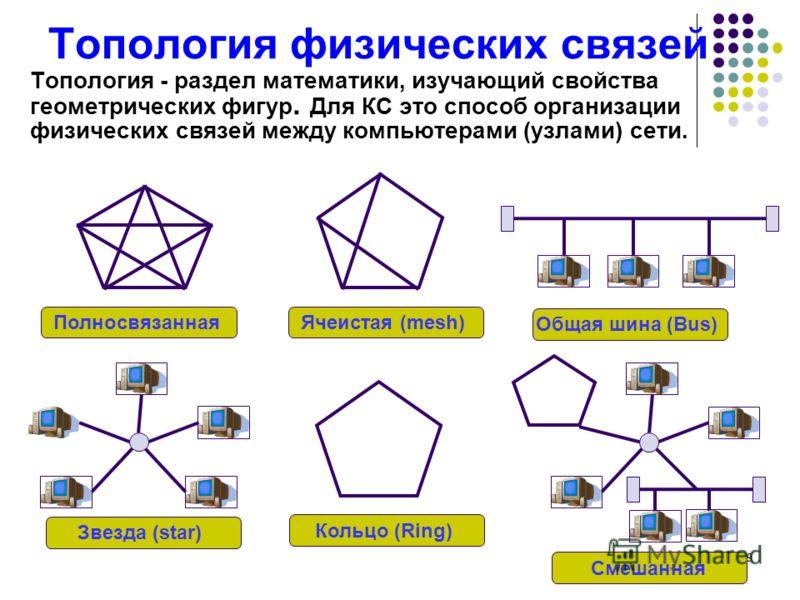 9 Топология физических связей Топология - раздел математики, изучающий свойства геометрических фигур. Для КС это способ организации физических связей между компьютерами (узлами) сети. ПолносвязаннаяЯчеистая (mesh) Общая шина (Bus) Звезда (star) Кольц