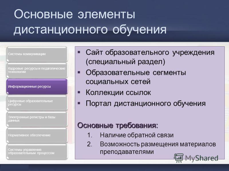 Основные элементы дистанционного обучения Сайт образовательного учреждения (специальный раздел) Образовательные сегменты социальных сетей Коллекции ссылок Портал дистанционного обучения Основные требования: 1.Наличие обратной связи 2.Возможность разм
