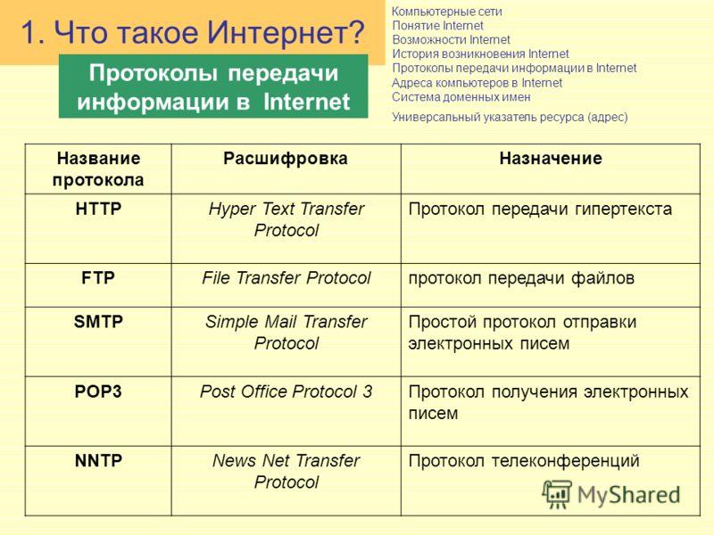 Компьютерные сети Понятие Internet Возможности Internet История возникновения Internet Протоколы передачи информации в Internet Адреса компьютеров в Internet Система доменных имен Универсальный указатель ресурса (адрес) 1. Что такое Интернет? Протоко