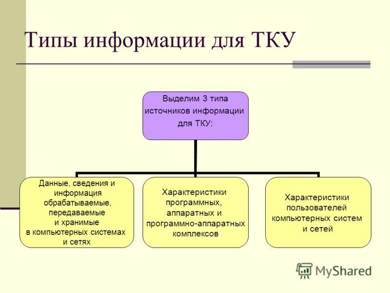 Типы информации для ТКУ Выделим 3 типа источников информации для ТКУ: Данные, сведения и информация обрабатываемые, передаваемые и хранимые в компьютерных системах и сетях Характеристики программных, аппаратных и программно-аппаратных комплексов Хара