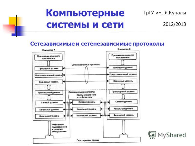 ГрГУ им. Я.Купалы 2012/2013 Компьютерные системы и сети Сетезависимые и сетенезависимые протоколы