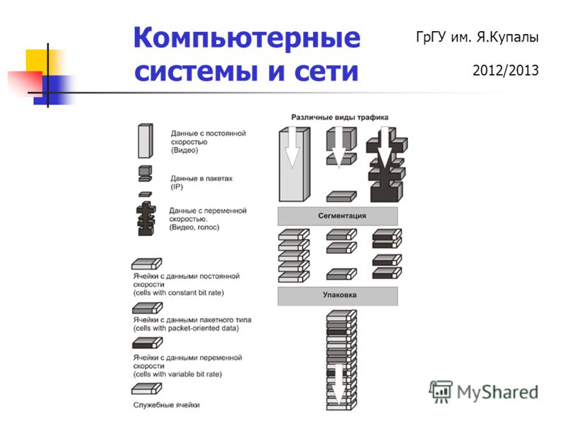 ГрГУ им. Я.Купалы 2012/2013 Компьютерные системы и сети
