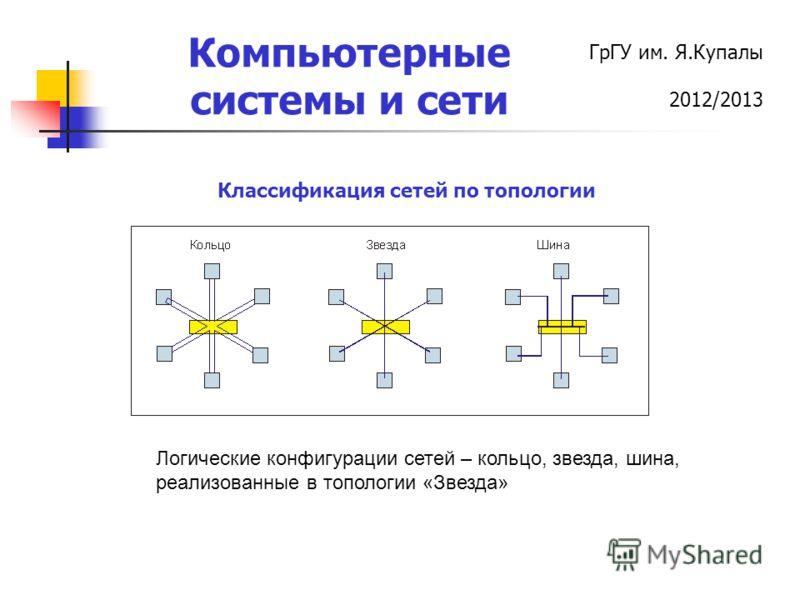 ГрГУ им. Я.Купалы 2012/2013 Компьютерные системы и сети Классификация сетей по топологии Логические конфигурации сетей – кольцо, звезда, шина, реализованные в топологии «Звезда»