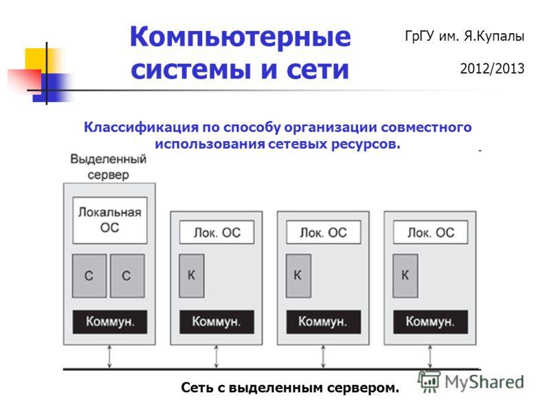 ГрГУ им. Я.Купалы 2012/2013 Компьютерные системы и сети Классификация по способу организации совместного использования сетевых ресурсов. Сеть с выделенным сервером.