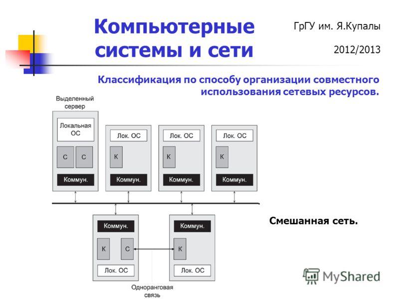 ГрГУ им. Я.Купалы 2012/2013 Компьютерные системы и сети Классификация по способу организации совместного использования сетевых ресурсов. Смешанная сеть.