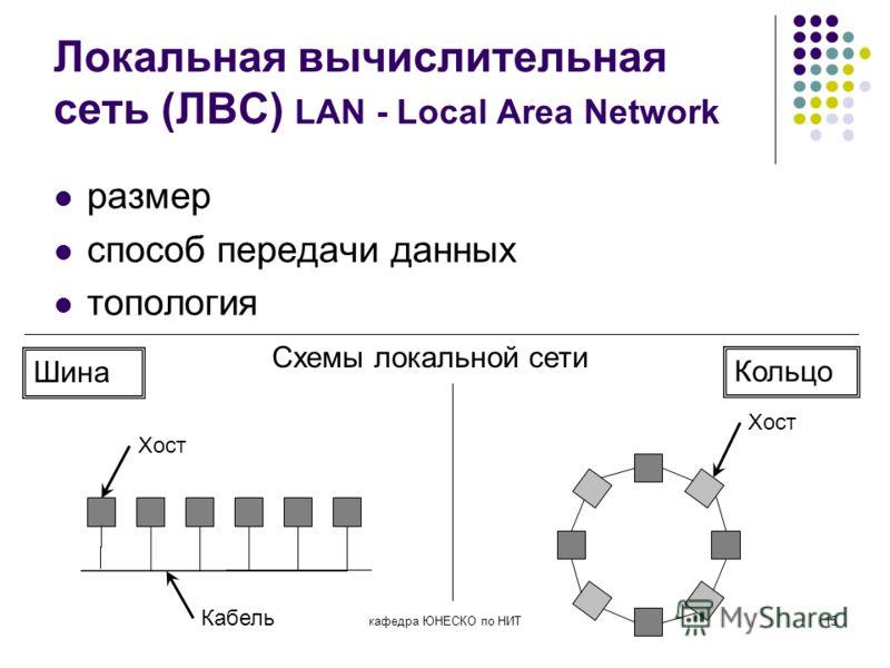 кафедра ЮНЕСКО по НИТ15 Локальная вычислительная сеть (ЛВС) LAN - Local Area Network размер способ передачи данных топология Хост Кабель Схемы локальной сети Шина Кольцо