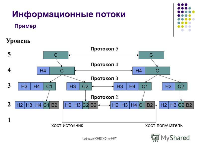 кафедра ЮНЕСКО по НИТ21 Информационные потоки Пример Уровень 5 4 3 2 1 C CH4H4C2H3C1H3H4 C1 H3H4H2B2 C2 H2H3B2 хост источникхост получатель C CH4H4C2H3C1H3H4 C1 H3H4H2B2 C2 H2H3B2 Протокол 5 Протокол 4 Протокол 3 Протокол 2