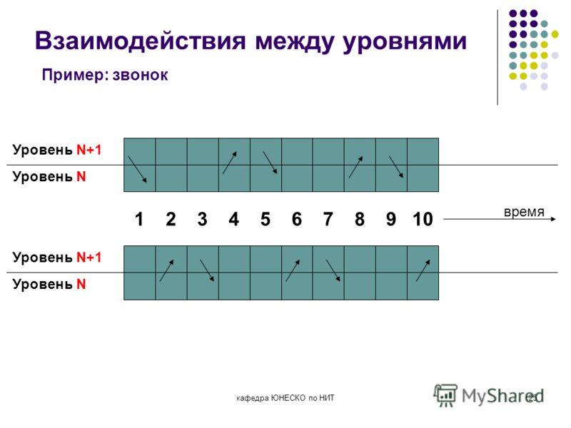 кафедра ЮНЕСКО по НИТ25 Взаимодействия между уровнями Пример: звонок Уровень N+1 Уровень N 1 Уровень N+1 Уровень N 234567 8 910 время