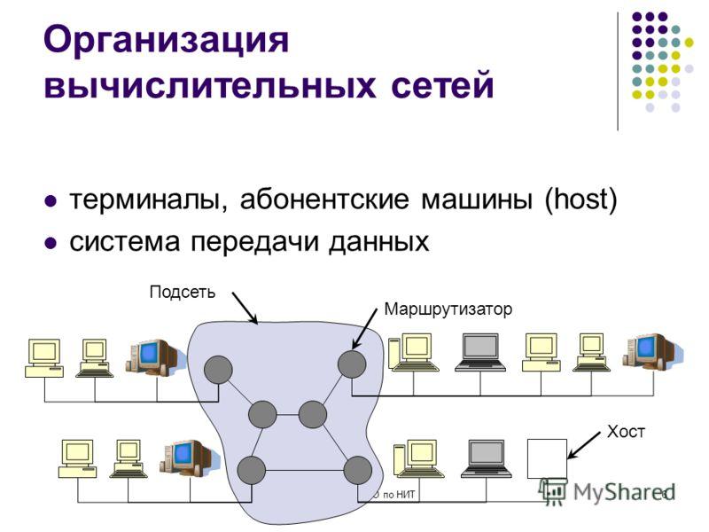 кафедра ЮНЕСКО по НИТ6 Организация вычислительных сетей терминалы, абонентские машины (host) система передачи данных Хост Маршрутизатор Подсеть